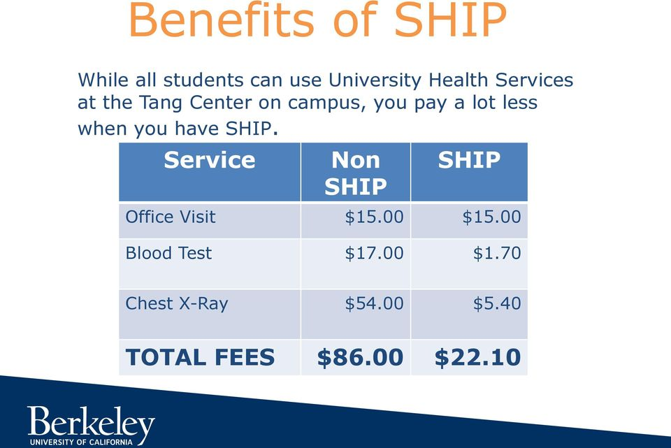 you have SHIP. Service Non SHIP SHIP Office Visit $15.00 $15.