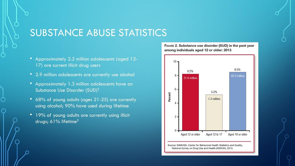 9 million adolescents are currently use alcohol Approximately 1.