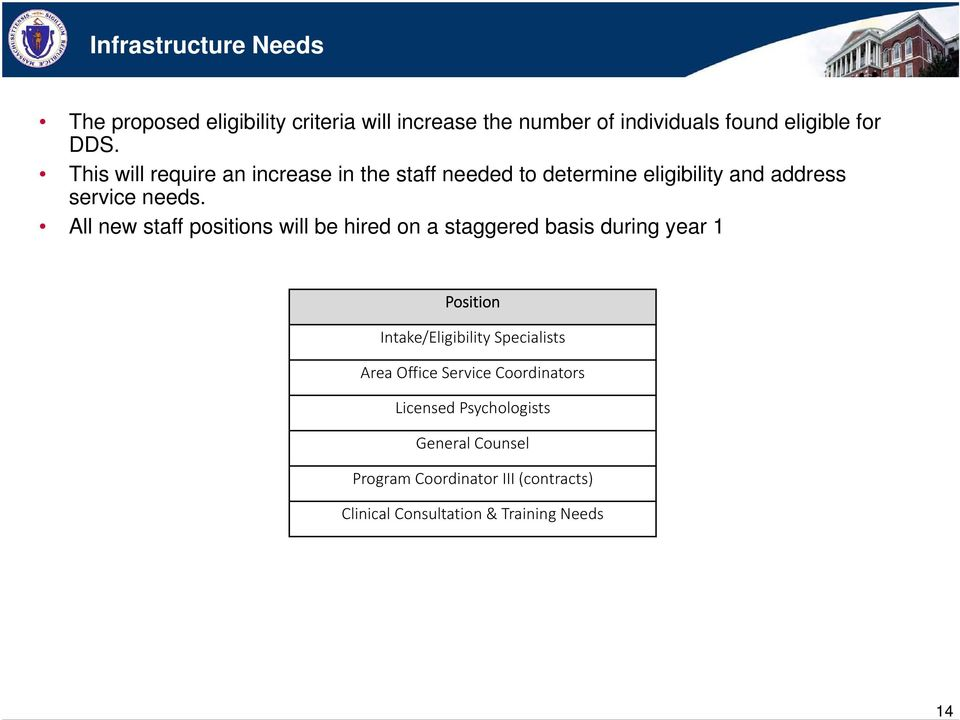 All new staff positions will be hired on a staggered basis during year 1 Position Intake/Eligibility Specialists Area