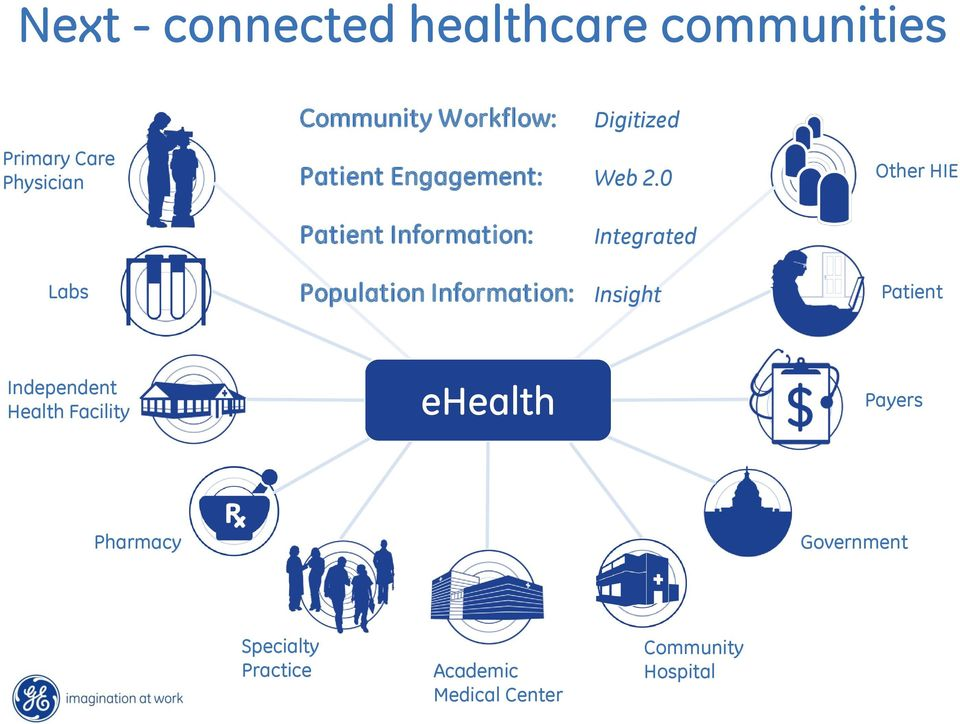 0 Other HIE Patient Information: Integrated Labs Population Information: Insight