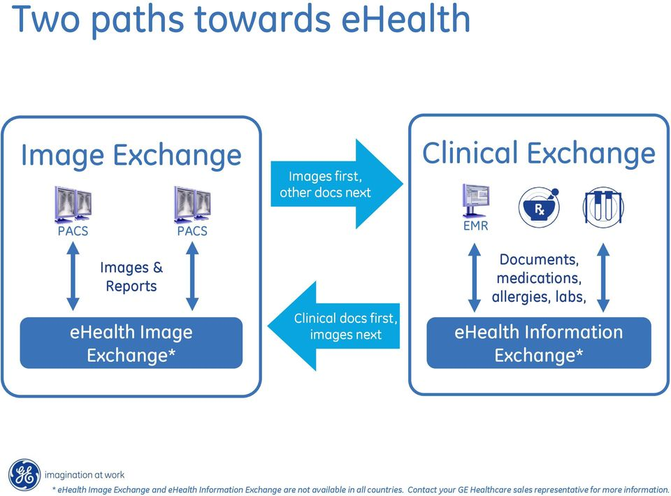 allergies, labs, ehealth Information Exchange* * ehealth Image Exchange and ehealth Information