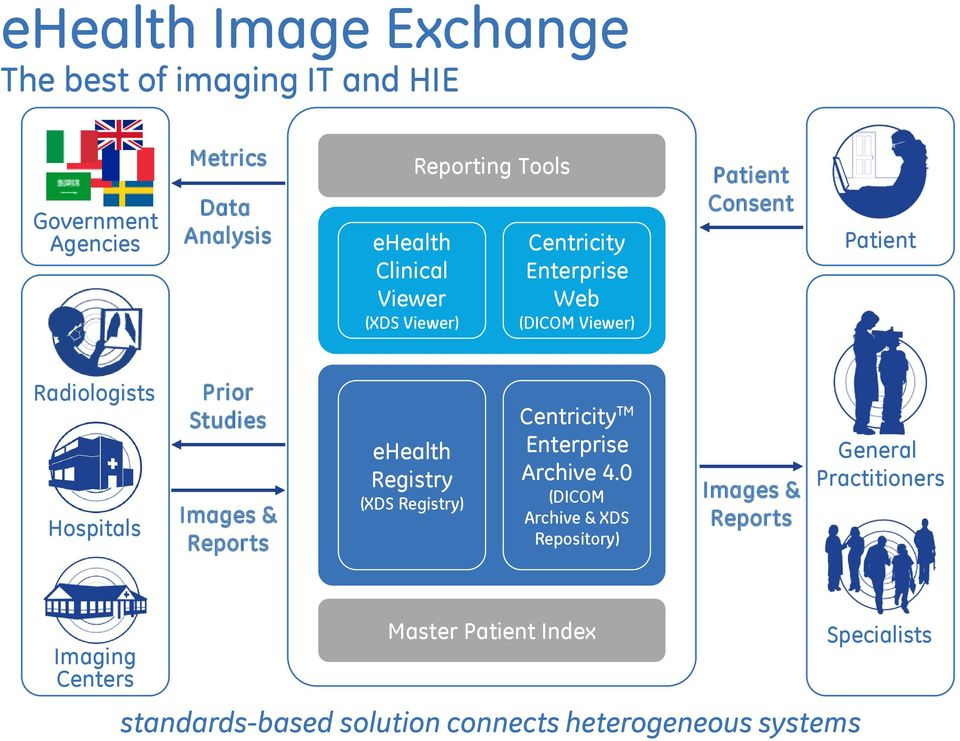 & Reports ehealth Registry (XDS Registry) Centricity TM Enterprise Archive 4.