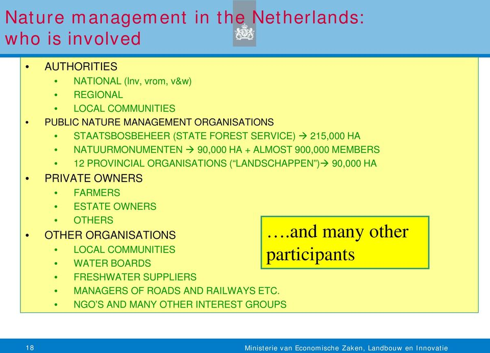 PROVINCIAL ORGANISATIONS ( LANDSCHAPPEN ) 90,000 HA PRIVATE OWNERS FARMERS ESTATE OWNERS OTHERS OTHER ORGANISATIONS LOCAL COMMUNITIES
