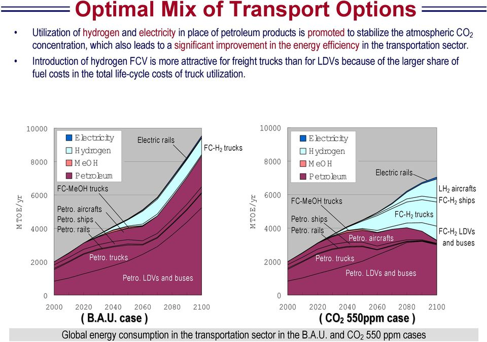 Introduction of hydrogen FCV is more attractive for freight trucks than for LDVs because of the larger share of fuel costs in the total life-cycle costs of truck utilization.