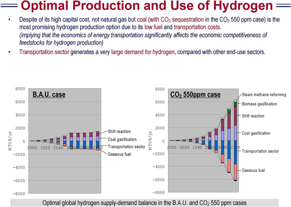 (implying that the economics of energy transportation significantly affects the economic competitiveness of feedstocks for hydrogen production) Transportation sector generates a very large demand for