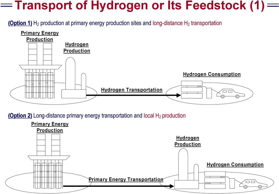 Consumption Hydrogen Transportation (Option 2) Long-distance primary energy transportation and local