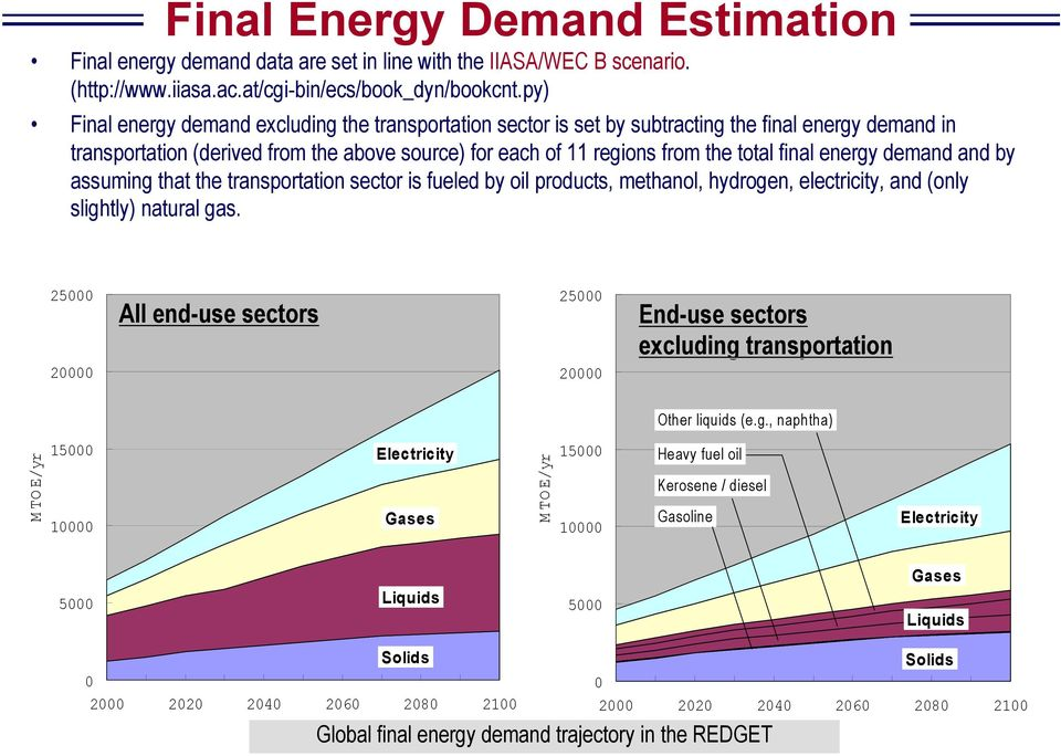 energy demand and by assuming that the transportation sector is fueled by oil products, methanol, hydrogen, electricity, and (only slightly) natural gas.