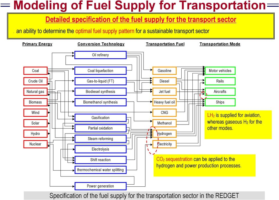 Biodiesel synthesis Jet fuel Aircrafts Biomass Biomethanol synthesis Heavy fuel oil Ships Wind Solar Hydro Nuclear Gasification Partial oxidation Steam reforming Electrolysis CNG Methanol Hydrogen