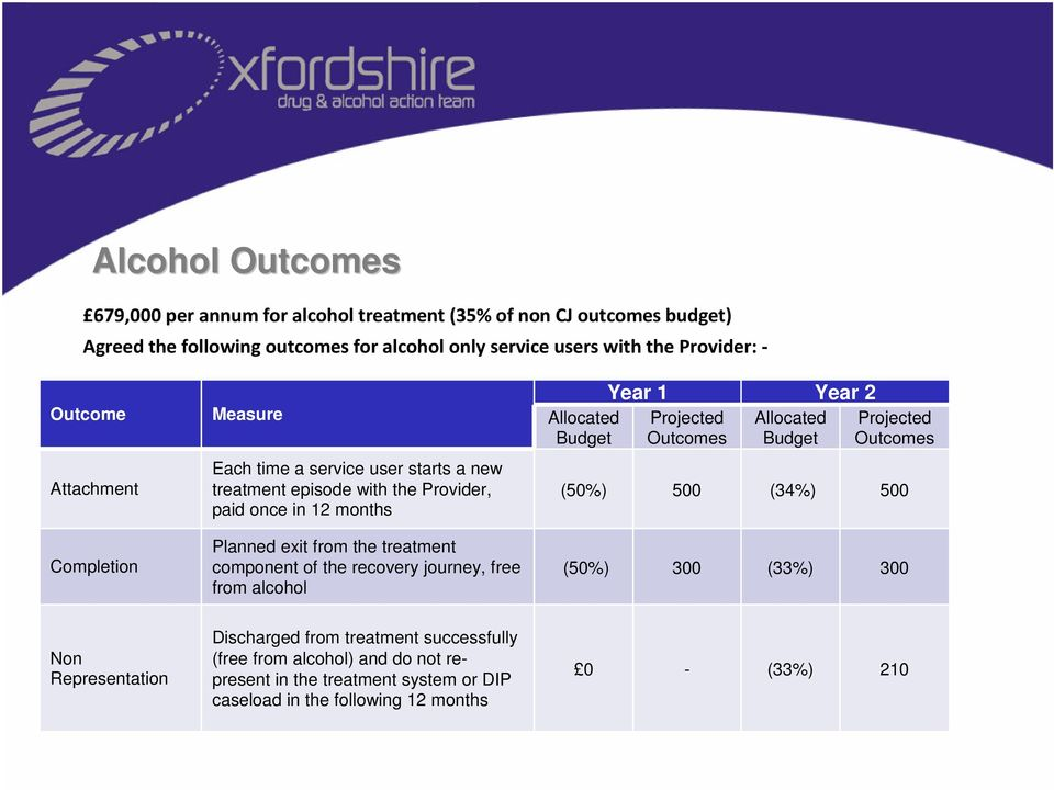 component of the recovery journey, free from alcohol Allocated Budget Year 1 Year 2 Projected Outcomes Allocated Budget Projected Outcomes (50%) 500 (34%) 500 (50%) 300 (33%)