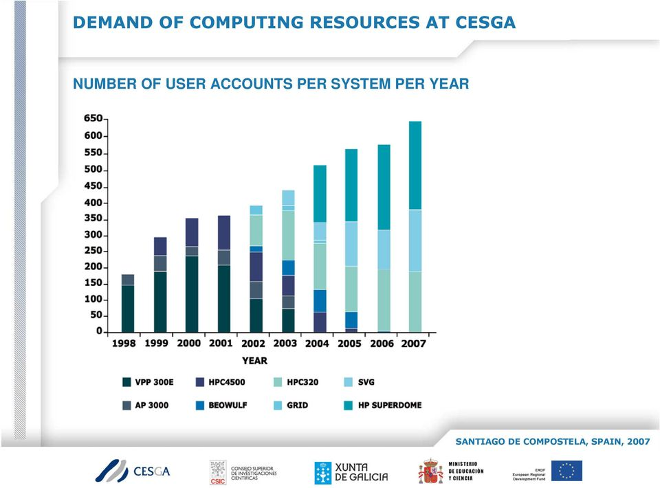 ACCOUNTS PER SYSTEM PER YEAR