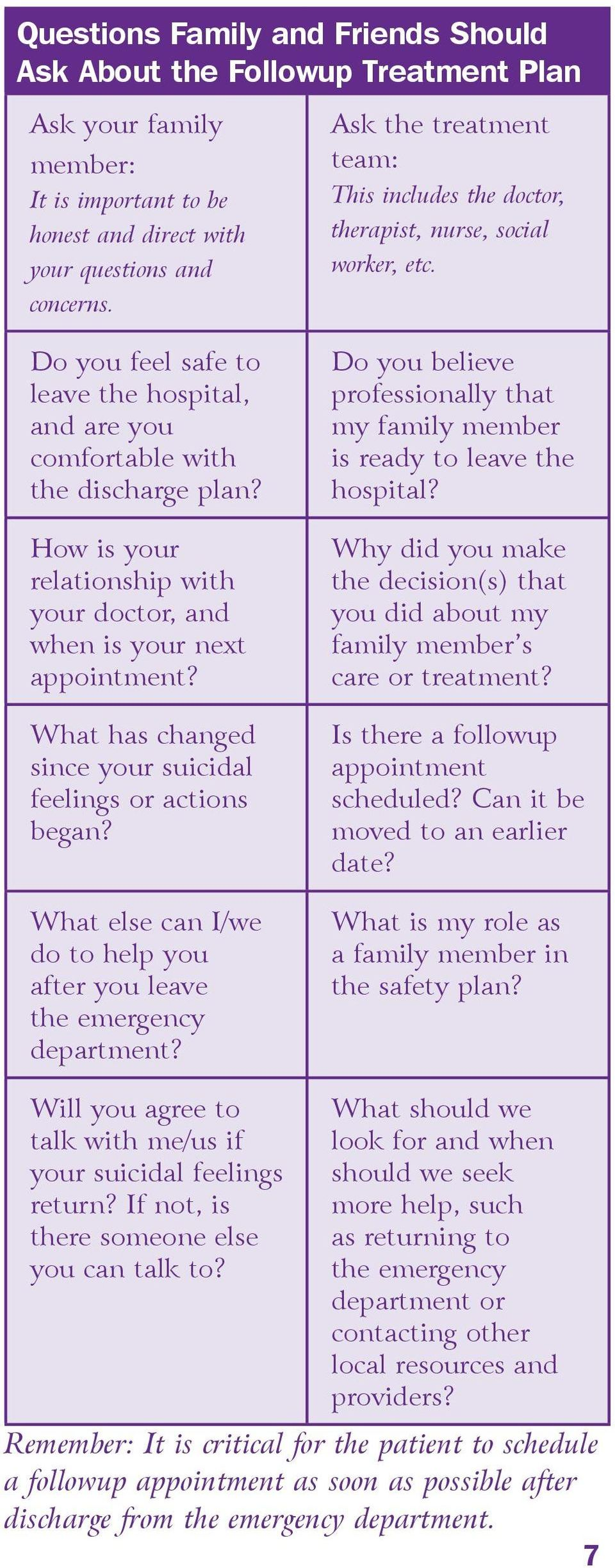 What has changed since your suicidal feelings or actions began? What else can I/we do to help you after you leave the emergency department?