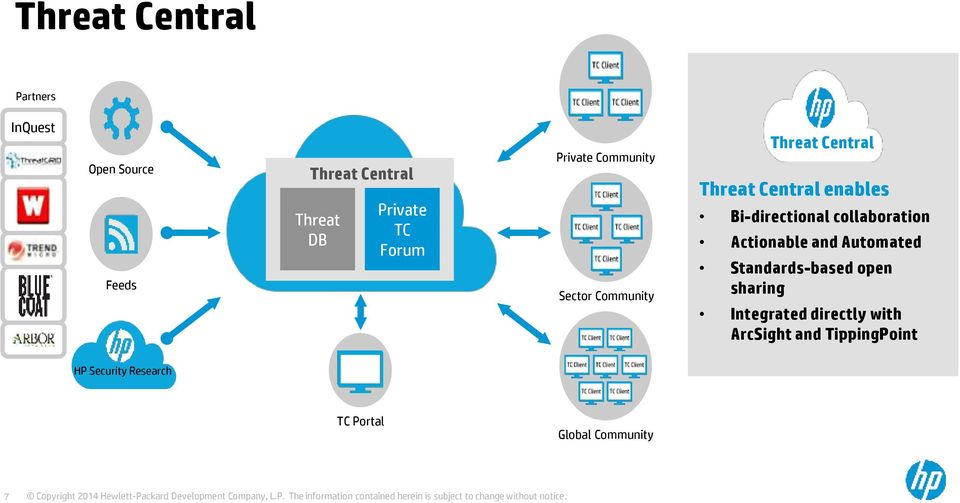 ArcSight and TippingPoint HP Security Research TC Portal Global Community HP Confidential.