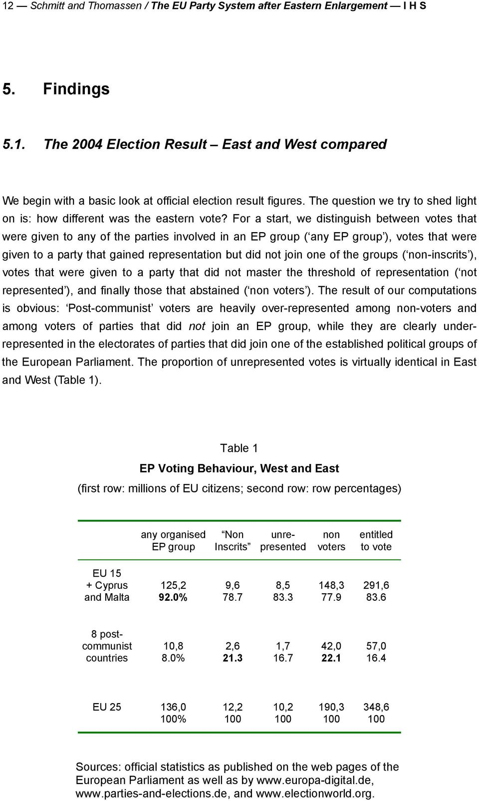 For a start, we distinguish between votes that were given to any of the parties involved in an EP group ( any EP group ), votes that were given to a party that gained representation but did not join