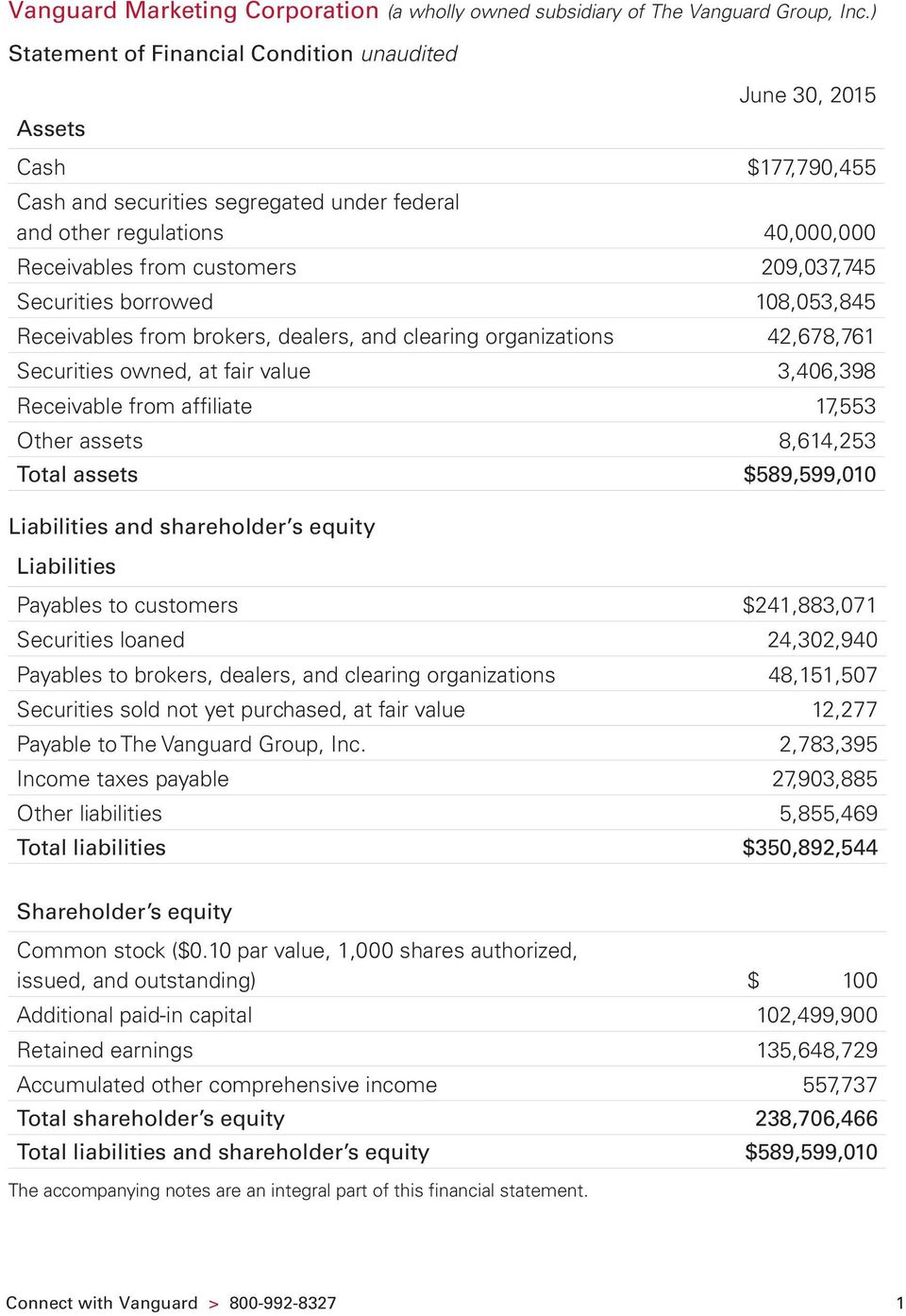 209,037,745 Securities borrowed 108,053,845 Receivables from brokers, dealers, and clearing organizations 42,678,761 Securities owned, at fair value 3,406,398 Receivable from affiliate 17,553 Other