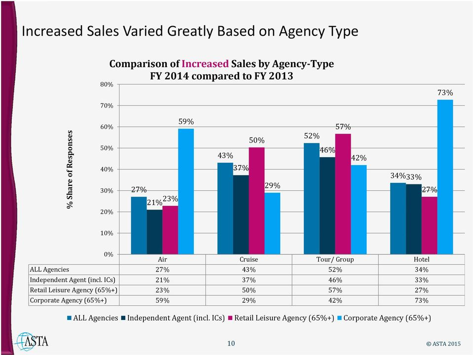 Group Hotel ALL Agencies 27% 43% 52% 34% Independent Agent (incl.