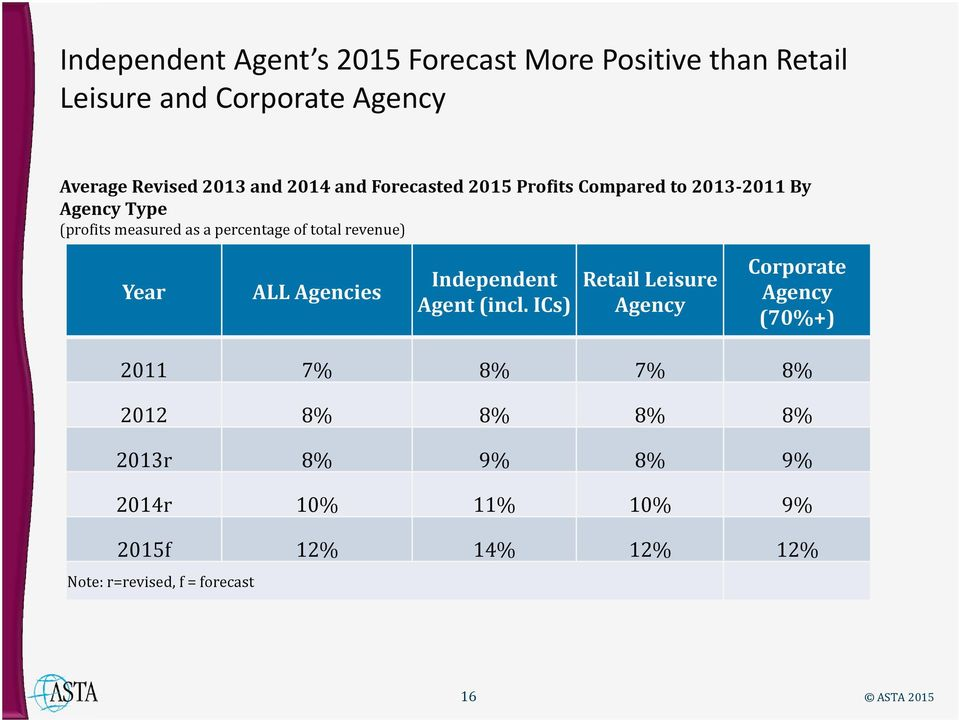 revenue) Year ALL Agencies Independent Agent (incl.