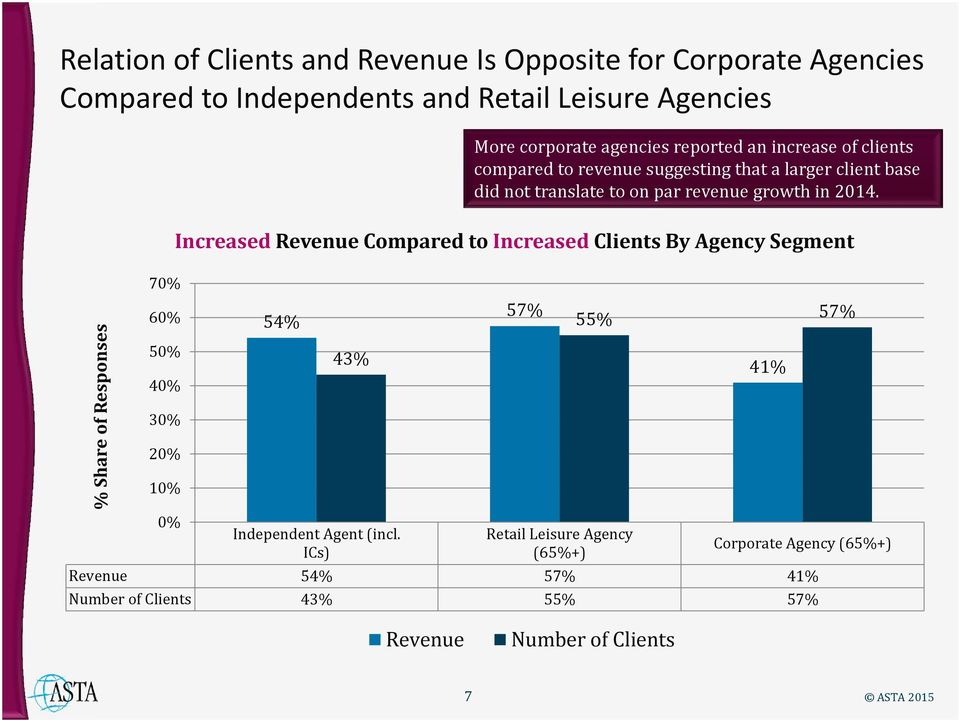 Increased Revenue Compared to Increased Clients By Agency Segment % Share of Responses 70% 60% 40% 30% 20% 10% 0% 54% 43% Independent Agent (incl.