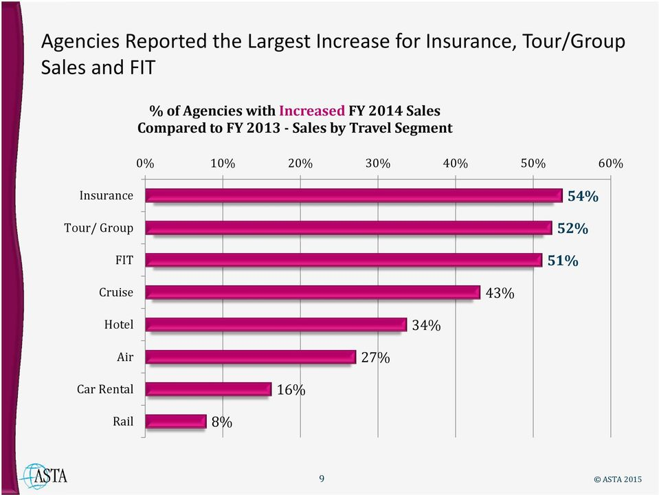 FY 2013 Sales by Travel Segment 0% 10% 20% 30% 40% 60% Insurance