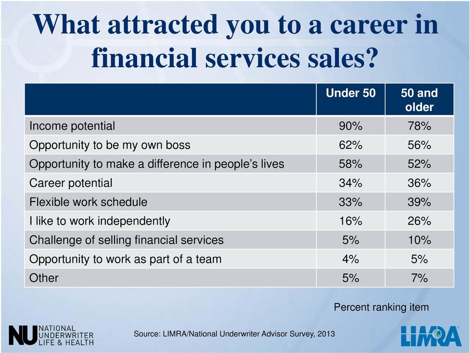 in people s lives 58% 52% Career potential 34% 36% Flexible work schedule 33% 39% I like to work independently 16% 26%