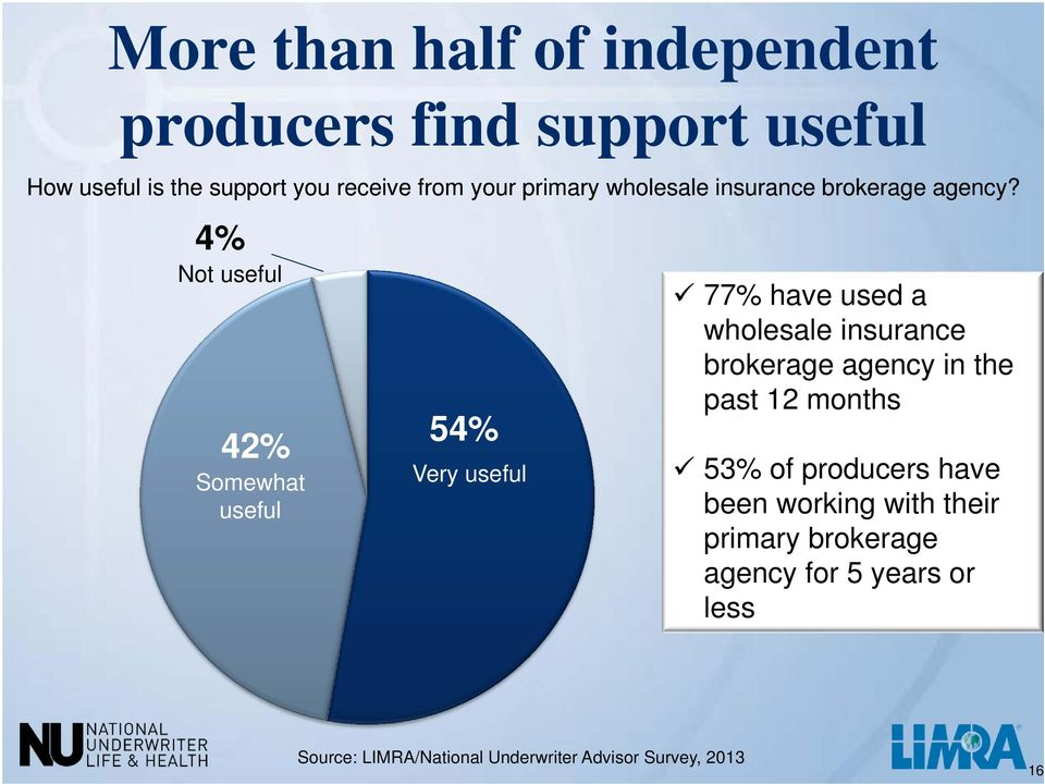 4% Not useful 42% Somewhat useful 54% Very useful 77% have used a wholesale insurance brokerage agency in