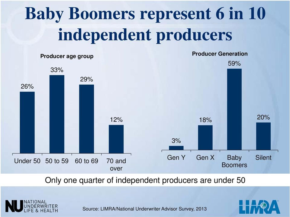70 and over Gen Y Gen X Baby Boomers Only one quarter of independent