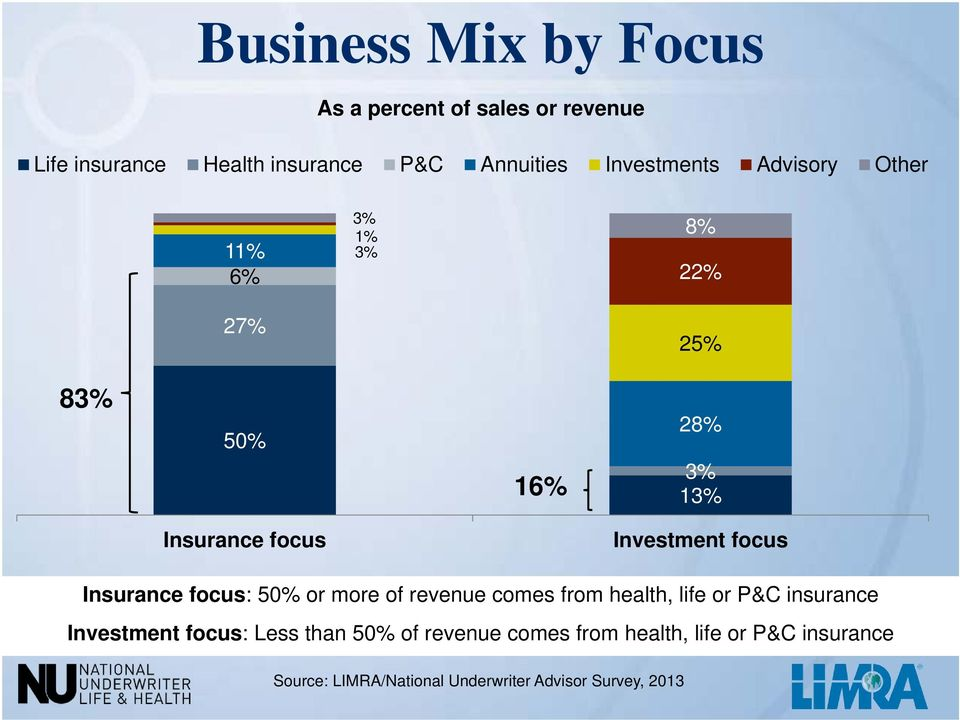 focus Insurance focus: 50% or more of revenue comes from health, life or P&C insurance Investment focus: