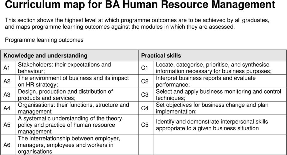 Programme learning outcomes Knowledge and understanding A1 A2 A3 A4 A5 A6 Stakeholders: their expectations and behaviour; The environment of business and its impact on HR strategy; Design, production