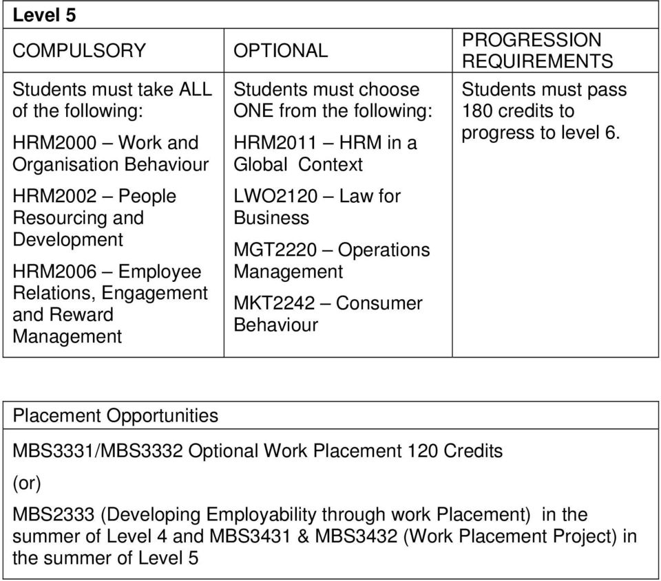 MKT2242 Consumer Behaviour PROGRESSION REQUIREMENTS Students must pass 180 credits to progress to level 6.