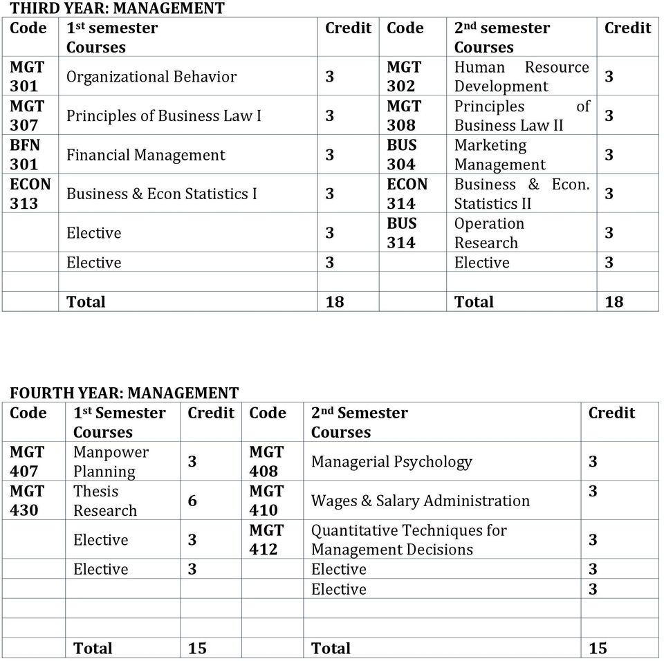 Business & Econ Statistics I 1 14 Statistics II Elective BUS Operation 14 Research Elective Elective Total 18 Total 18 FOURTH YEAR: MANAGEMENT Code 1 st Semester Credit