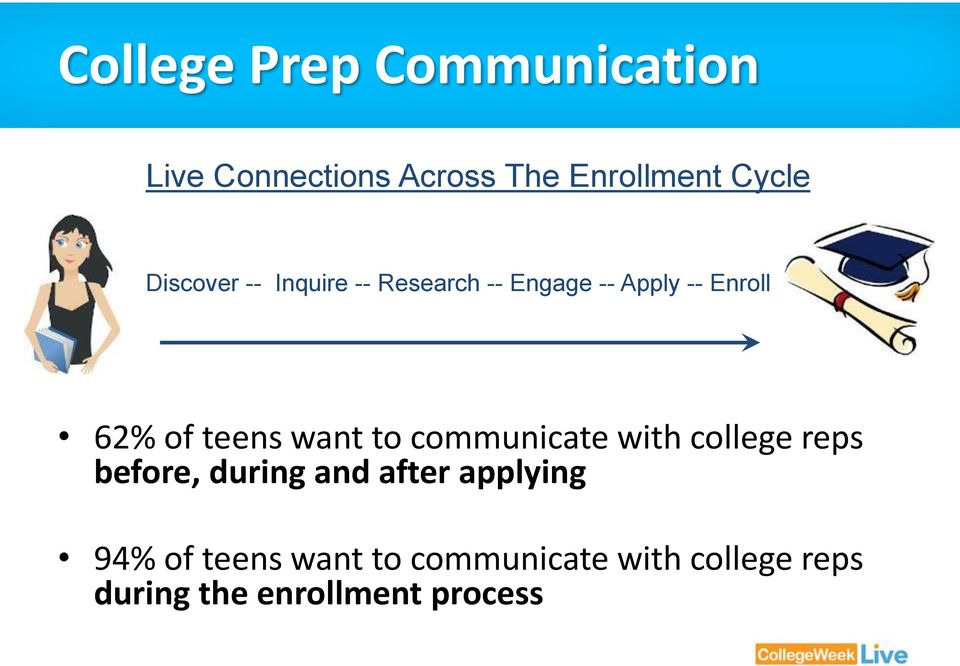 want to communicate with college reps before, during and after applying