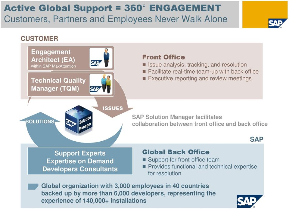 facilitates collaboration between front office and back office SAP Support Experts Expertise on Demand Developers Consultants Global Back Office Support for front-office team Provides