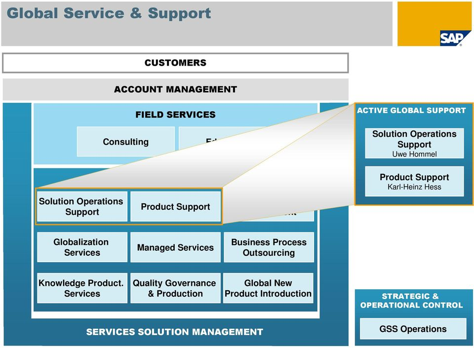 Support Karl-Heinz Hess Globalization Services Managed Services Business Process Outsourcing Knowledge Product.
