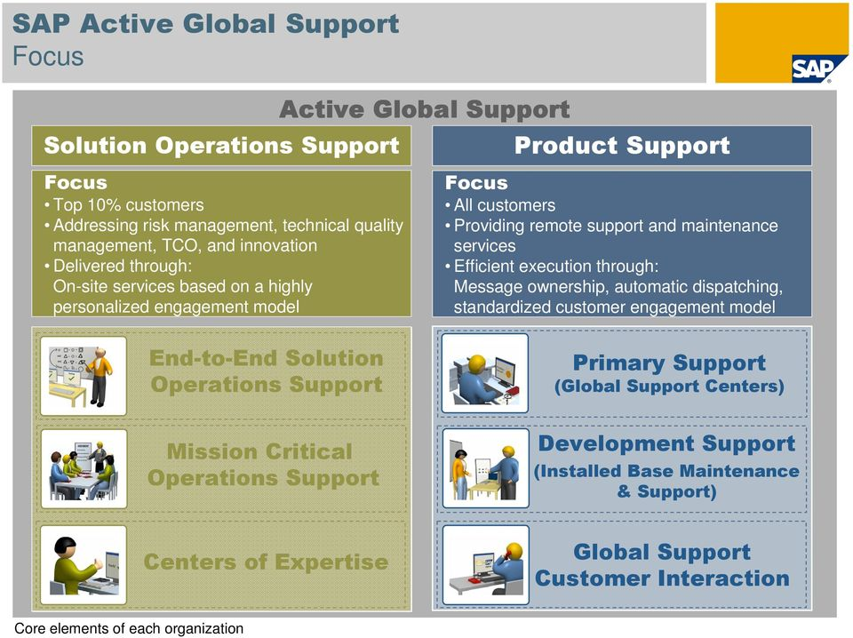 Efficient execution through: Message ownership, automatic dispatching, standardized customer engagement model End-to-End Solution Operations Support Primary Support (Global Support