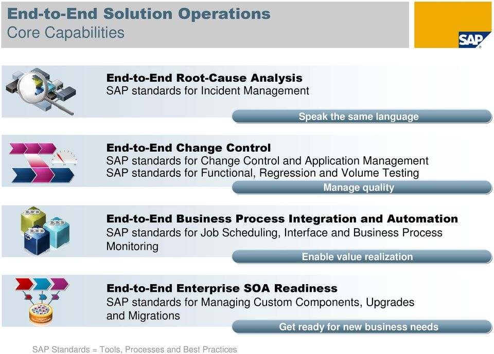 Process Integration and Automation SAP standards for Job Scheduling, Interface and Business Process Monitoring Enable value realization End-to-End Enterprise SOA