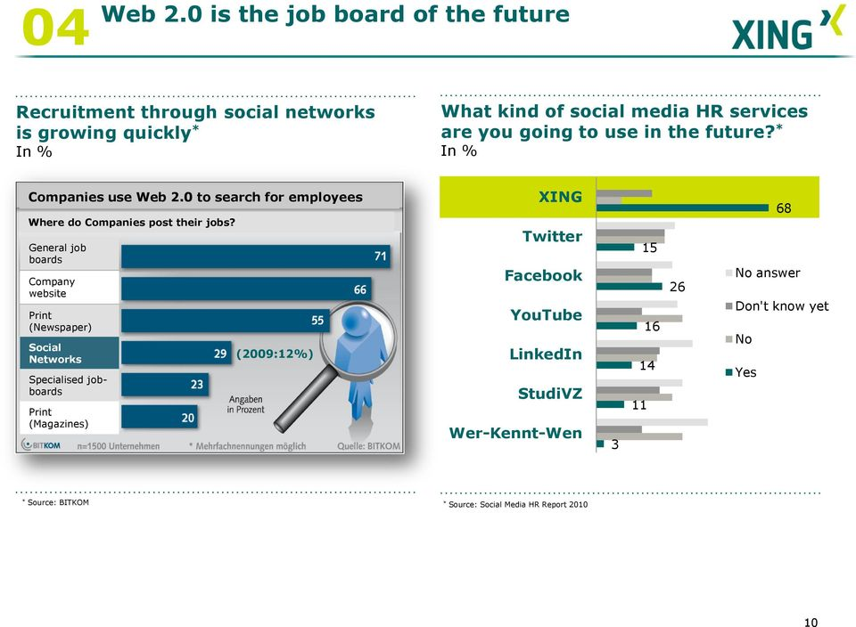 you going to use in the future? * In % Companies use Web 2.0 to search for employees Where do Companies post their jobs?