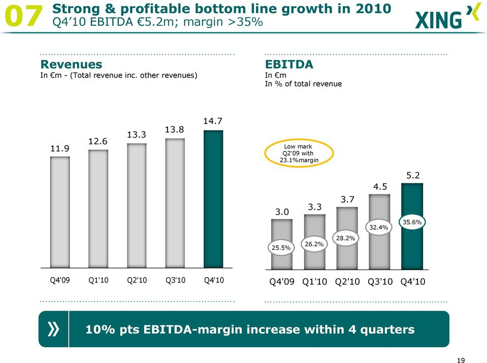 other revenues) EBITDA In m In % of total revenue 11.9 12.6 13.3 13.8 14.