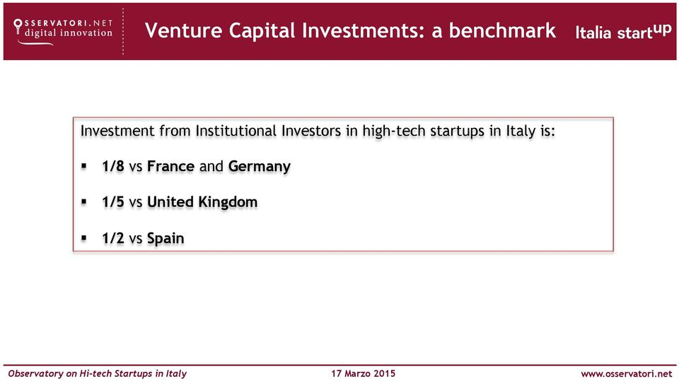 high-tech startups in Italy is: 1/8 vs