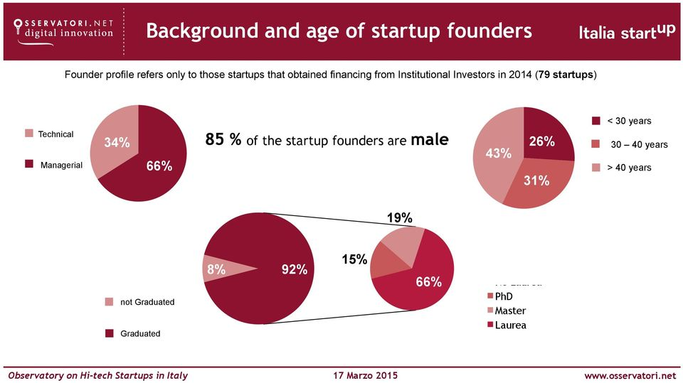 Managerial 85 % of the startup founders are male 34% 26% 43% 66% 31% < 30 years 30 40