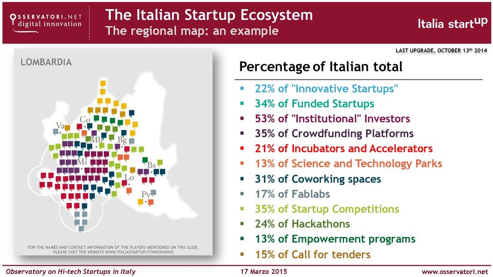 "IT/WHOISWHO Percentage of Italian total LAST UPGRADE, OCTOBER 13 th 2014 22% of ""Innovative Startups"" 34% of Funded Startups 53% of"