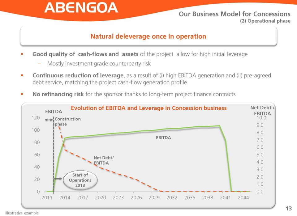 profile No refinancing risk for the sponsor thanks to long-term project finance contracts 120 100 80 60 40 20 0 EBITDA Construction phase Evolution of EBITDA and Leverage in Concession
