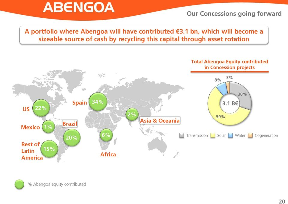 Total Abengoa Equity contributed in Concession projects 8% 3% 30% US Mexico 22% 1% Rest of Latin 15%