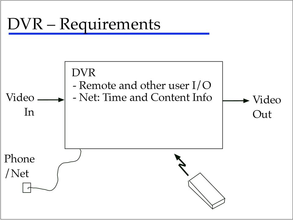 user I/O - Net: Time and