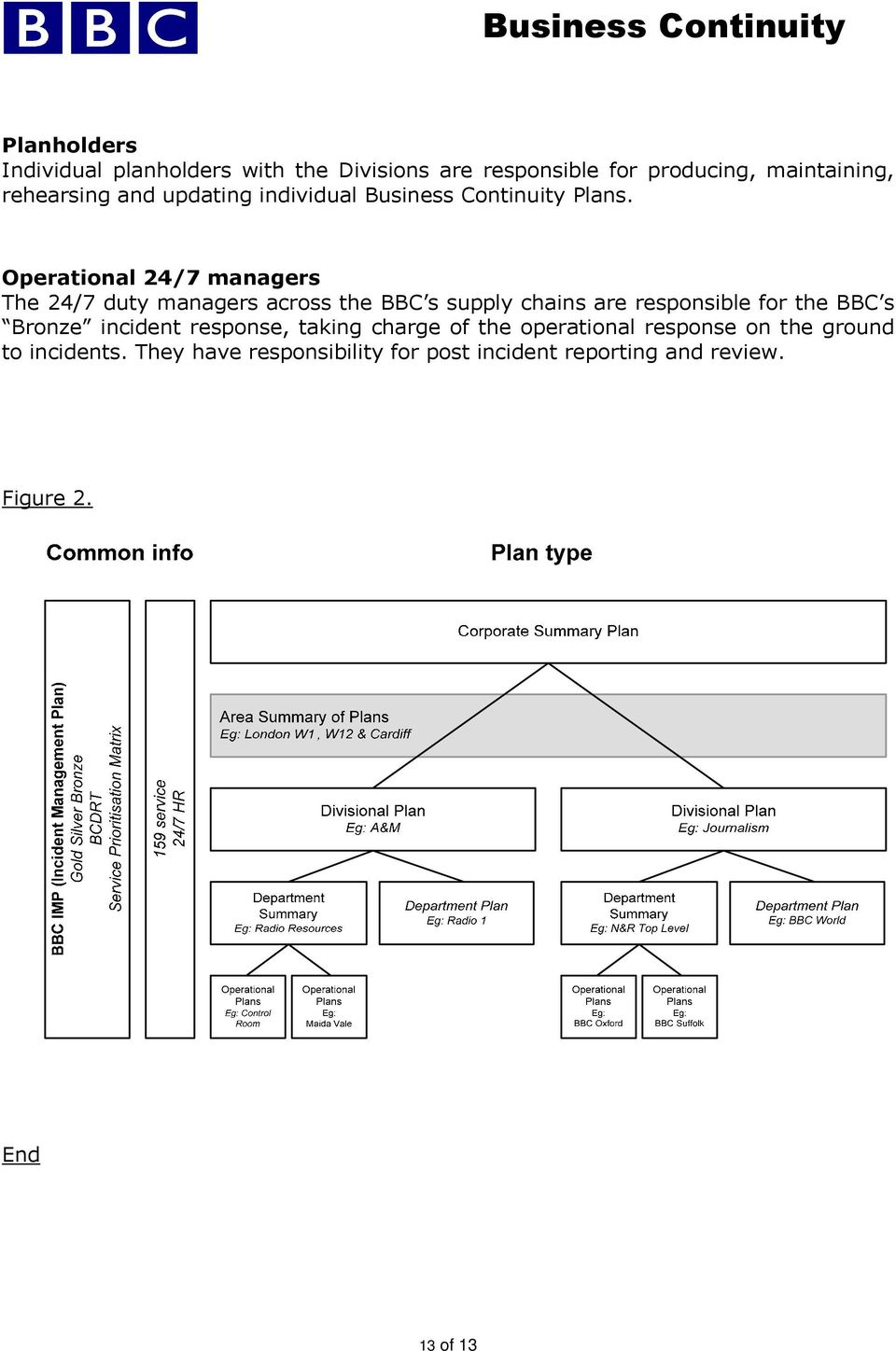 Operational 24/7 managers The 24/7 duty managers across the BBC s supply chains are responsible for the BBC s