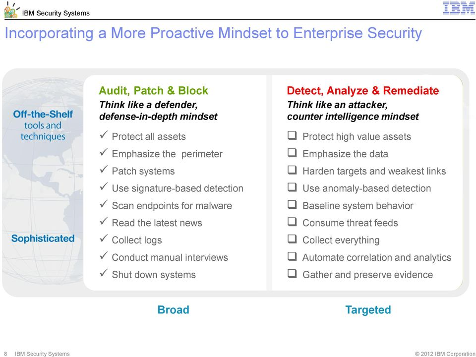 Analyze & Remediate Think like an attacker, counter intelligence mindset Protect high value assets Emphasize the data Harden targets and weakest links Use anomaly-based