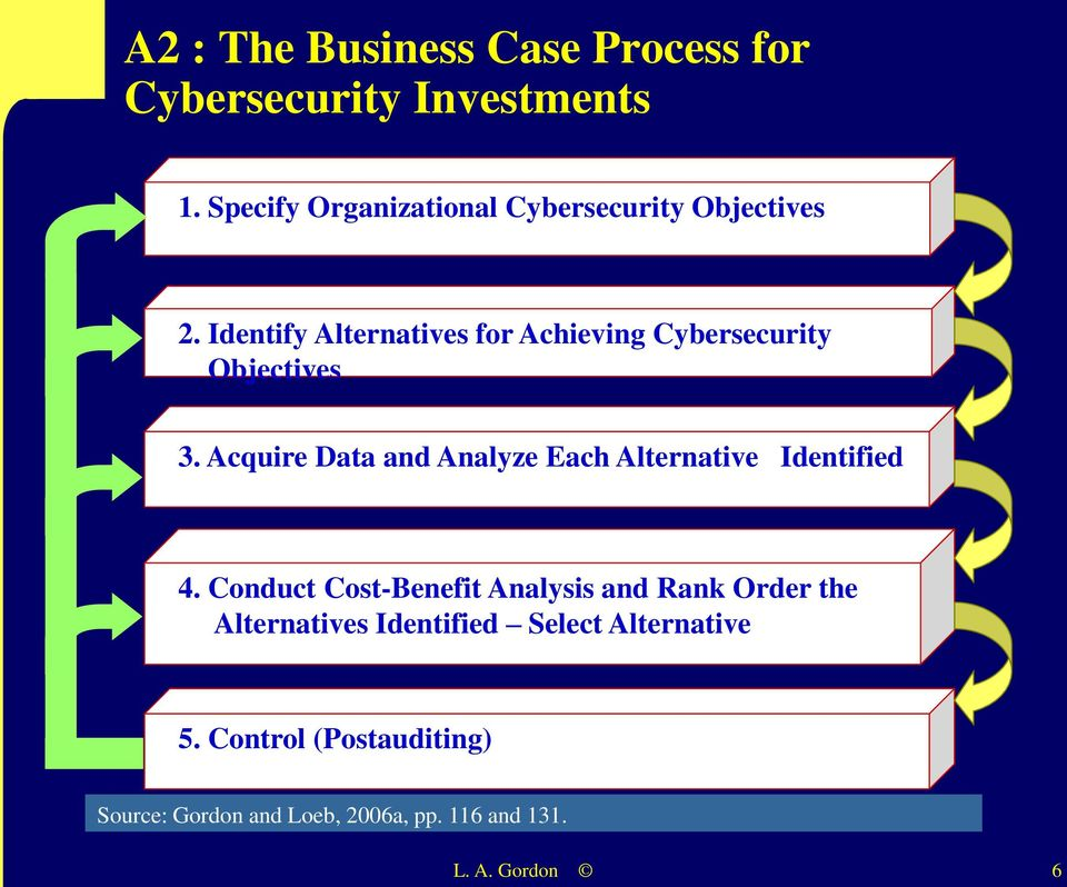 Identify Alternatives for Achieving Cybersecurity Objectives 3.