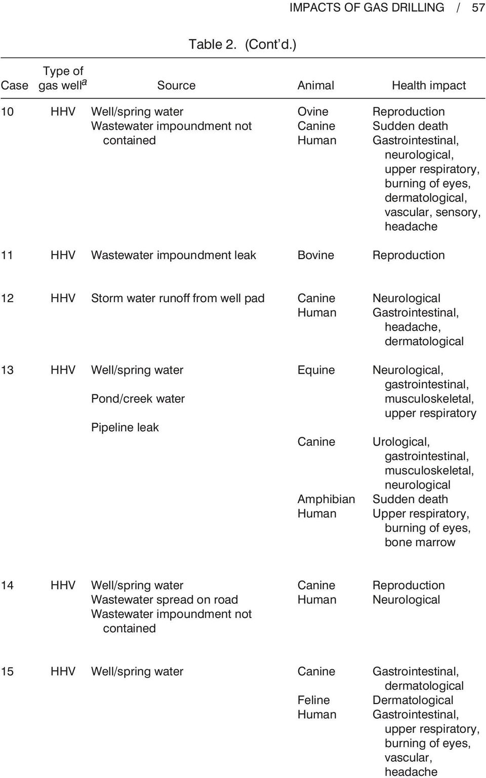 eyes, dermatological, vascular, sensory, headache 11 Wastewater impoundment leak Bovine Reproduction 12 Storm water runoff from well pad Canine Neurological Gastrointestinal, headache, dermatological