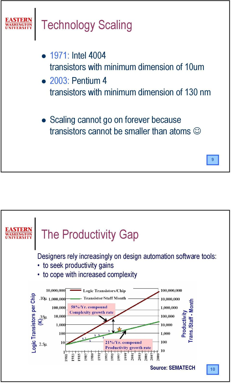 cannot be smaller than atoms 9 The Productivity Gap esigners rely increasingly on design