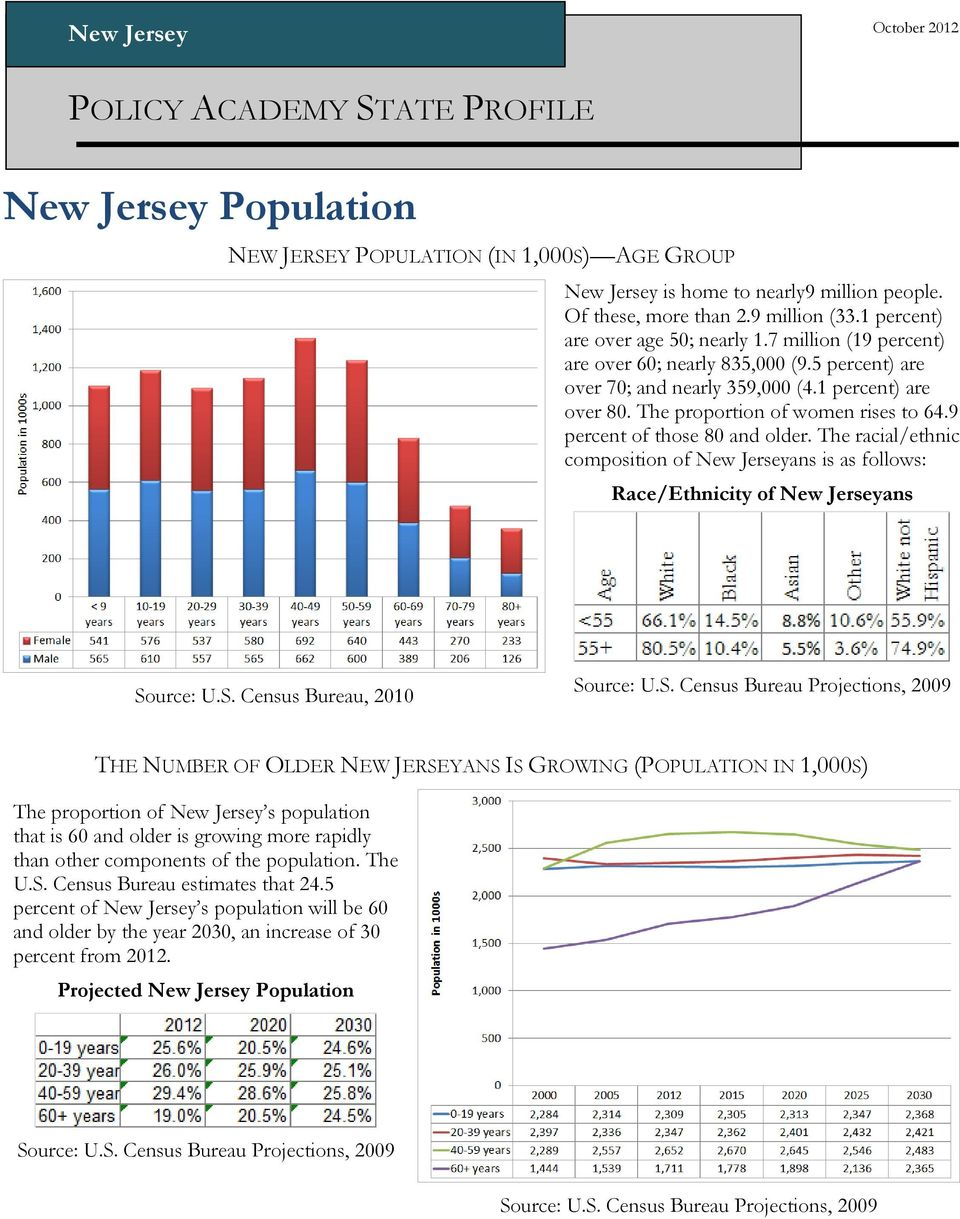 The proportion of women rises to 64.9 percent of those 80 and older. The racial/ethnic composition of New Jerseyans is as follows: Race/Ethnicity of New Jerseyans Source: U.S. Census Bureau, 2010 Source: U.
