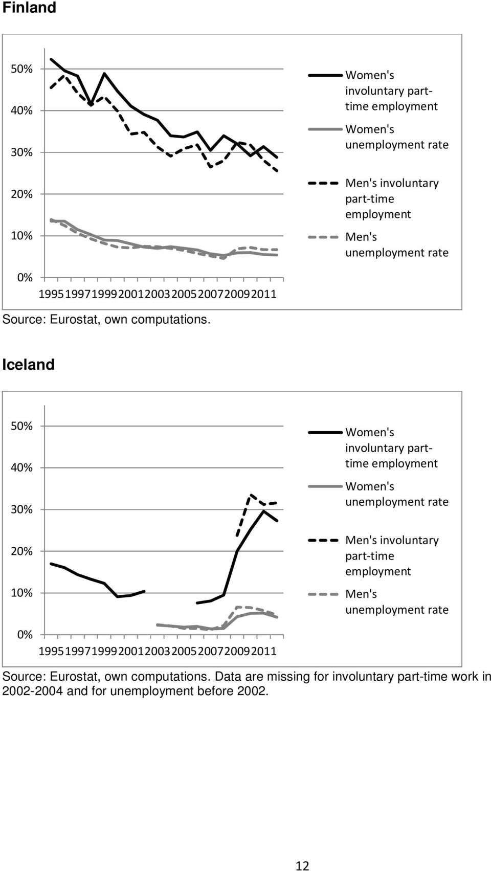 Iceland 50% 40% 30% 20% 10% Women's involuntary parttime employment Women's unemployment rate Men's involuntary part-time employment Men's