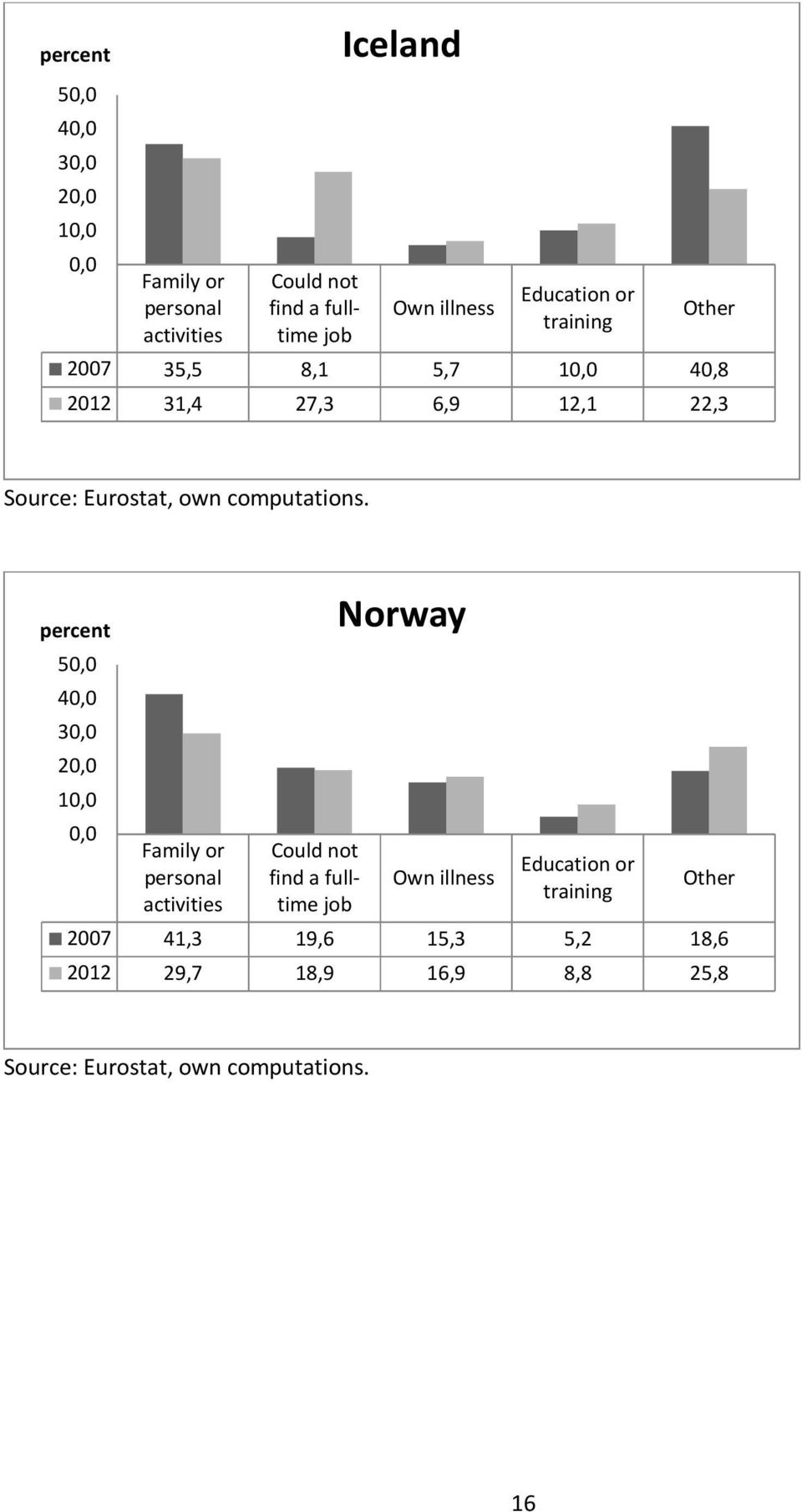 percent 50,0 40,0 30,0 20,0 10,0 0,0 Family or personal activities Could not find a fulltime job Norway Own illness